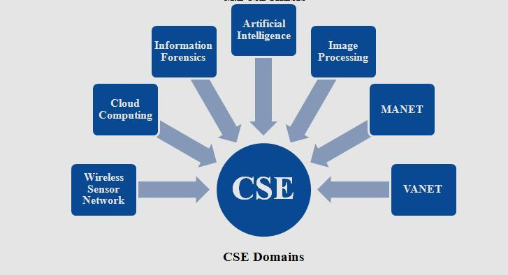 embedded project thesis If your are looking for embedded systems projects ideas top embedded systems projects for engineering students 1 embedded web this embedded project brings.