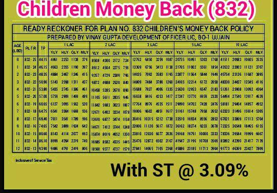 children money back plan 832