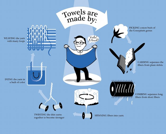 THIS IS HOW OUR TOWELS ARE MADE......