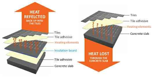 Heat insulation in Vadodara, Gujarat.