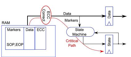 VLSI PROJECTS ABSTRA