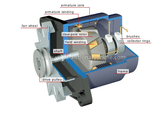 WE ARE THE MANUFACTURER OF PERMANENT MAGNET ALTERNATOR.    Understanding Coils and Magnets for the production of electricity  Many of us don't have a doctorate in mathematics. This doesn't mean that you can't be a scientist. This doesn't mean you can't invent things that can be life changing. They say a picture is worth a thousand words. Well that's true. That a great help when a lot of those words would be big scientific terms that most of us wouldn't be able to understand.