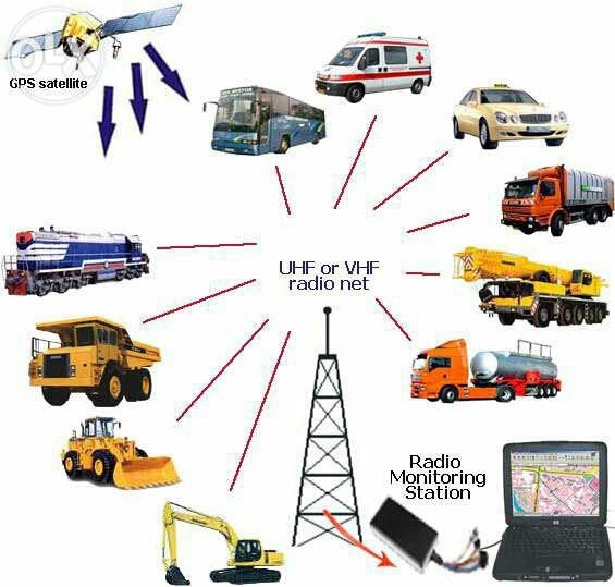 Track your vehicle by Srag Gadgets- Gps Tracking System in jaipur. Stop your vehicle misusage. Safety Device for Vehicles are available with srag gadgeta. Contact 9509652067 www.sragindia.com