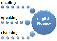 Best Speaking English coaching classes in mohali