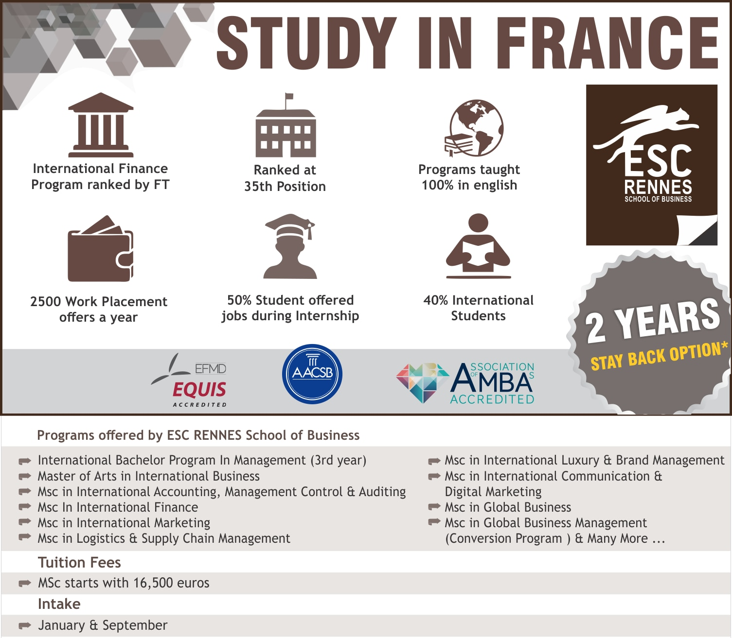 Study In France -  Paid Internships Available , 2 years stayback  Study in Triple Accredited  Rennes School Of Business . Masters Courses available in Management , Supply Chain , Marketing , Finance , and many more . For more details contact Gyaan Overseas Education .  Study In Europe  Overseas Education Consultant Study Abroad Consultant
