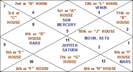 We Are Kundli Matching in Ahmedabad Gujarat a : Sai Astha Jyotish +