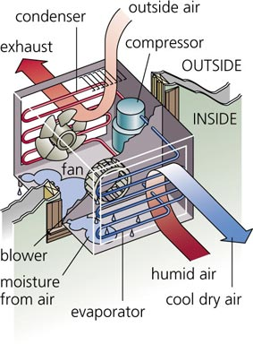 Air Conditioner Manufacturers In Chennai Air Conditioning Considerations assemble ogeneral One of the first things to consider when buying an air conditioner is the type and size. Air conditioners come in two basic designs – units that sit inside a window opening and portable small air conditioners that can be placed anywhere in a room. Unlike a regular cooling fan, small air conditioners will need to vent their heat to a nearby window. Window air conditioners usually have wings that extend to fill the gap in most standard-sized windows. Many larger air conditioners will have chassis that slide out to make cleaning and maintenance easier. The most important choice with window air conditioners is picking one that fits your window's opening – so measure your window carefully. If you have an uncommon window design such as casement windows, there are special models of air conditioner made specifically to fit. Cooling a room with a small portable air conditioner takes the grunt work out of air conditioning your home because most models require little to no installation. They are simply placed on the floor and expel their heat through an exhaust hose to a window or even to another room in the house, making on-demand air conditioning anywhere you need it a snap. Two things to remember: Small air conditioners can still be heavy, so if you'll be moving it frequently, consider a unit with wheels. These air conditioners also produce moisture, so their condensation trays need to be emptied periodically.  COOL CARE BEST AC SERVICE   9176098318