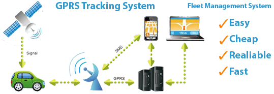 #gps tracking system supplier in faridabad #gps tracking system manufacturer in faridabad #gps tracking system in faridabad #best gps tracking system supplier in faridabad #gps tracking system supplier in gurgaon #gps tracking system manufacturer in gurgaon #gps tracking system in gurgaon #best gps tracking system supplier in gurgaon