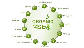 The best SEO Company in Raja Ji Nagar. Clients need Organic result and TechSpark helps them to get desired result in desired time. Call now for Organic SEO Services.