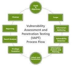 VAPT Certification in New York  Vulnerability assessment is a process in which the IT systems such as computers and networks, and software such as operating systems and application software are scanned in order to indentify the presence of known and unknown vulnerabilities. We keep the entire process hassle-free. Read more http://gmsquest.com/vapt-certification/