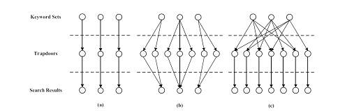 IEEE 2017-2018 JAVA PROJECTS  ABSTRACT  FAST PHRASE SEARCH FOR ENCRYPTED CLOUD STORAGE   ABSTRACT:-                Cloud computing has generated much interest in the research community in recent years for its many advantages, but has also raise security and privacy concerns. The storage and access of confidential documents have been identified as one of the central problems in the area. In particular, many researchers investigated solutions to search over encrypted documents stored on remote cloud servers. While many schemes have been proposed to perform conjunctive keyword search, less attention has been noted on more specialized searching techniques. In this paper, we present a phrase search technique based on Bloom filters that is significantly faster than existing solutions, with similar or better storage and communication cost. Our technique uses a series of n-gram filters tosupport the functionality. The scheme exhibits a trade-off between storage and false positive rate, and is adaptable to defend against inclusion-relation attacks. A design approach based on an application's target false positive rate is also described.
