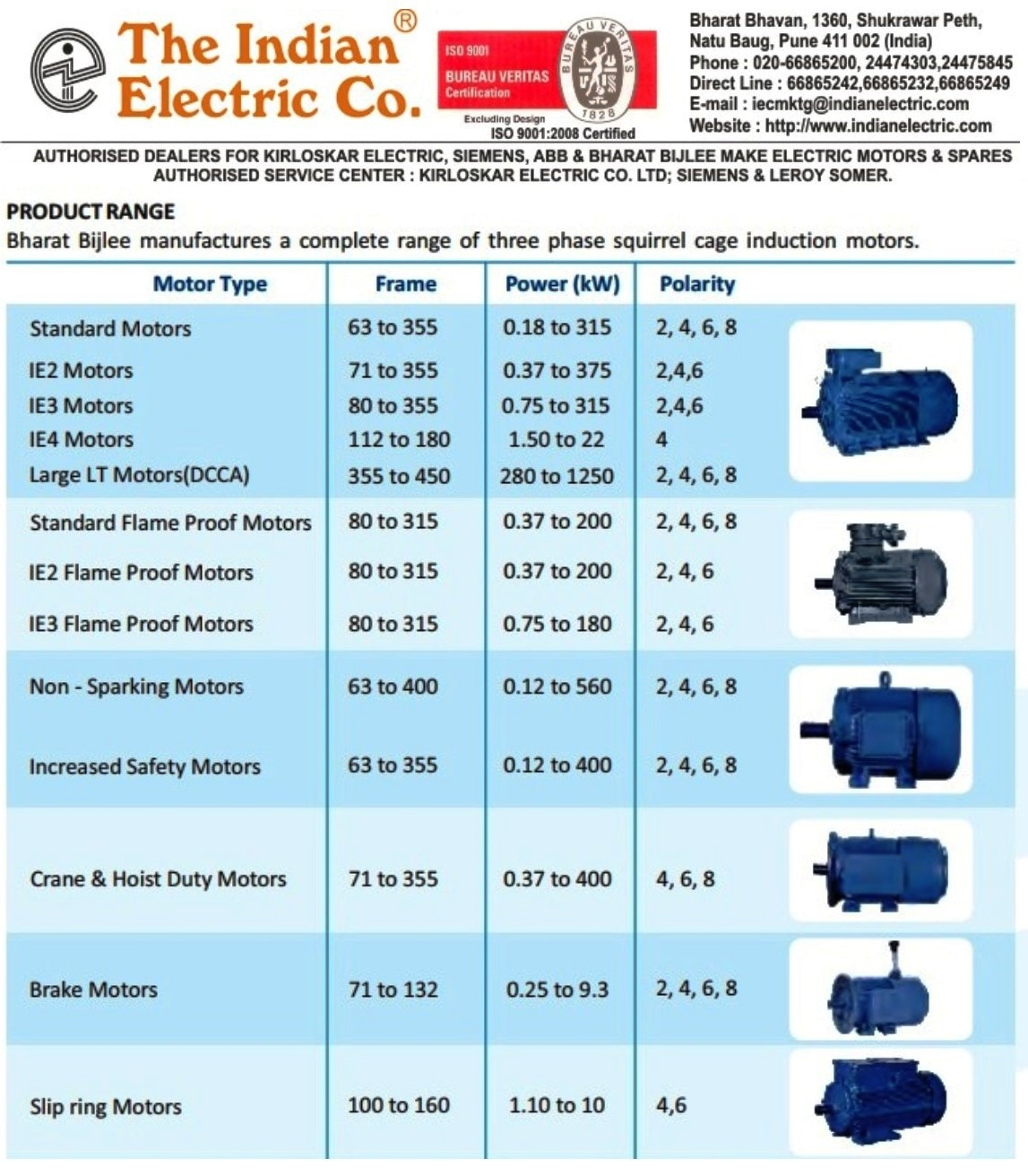 Product Range Of 3 Phase Induction Motors. Name The Motor You Will Get It !