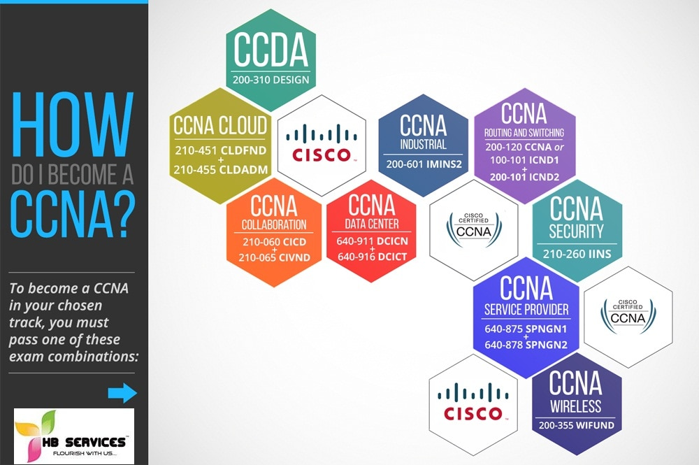 CCNA Training Institute in Adyar Are you looking for CCNA ...