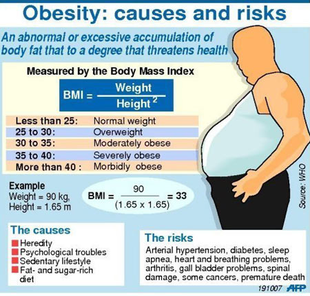 Who needs Bariatric & Metabolic Surgery: If your Efforts to lose weight with diet and exercise have been unsuccessful. Your body mass index (BMI) is 40 or higher. Your BMI is 35 or more and you have a serious weight-related health problem, such as type 2 diabetes, high blood pressure or severe sleep apnea.