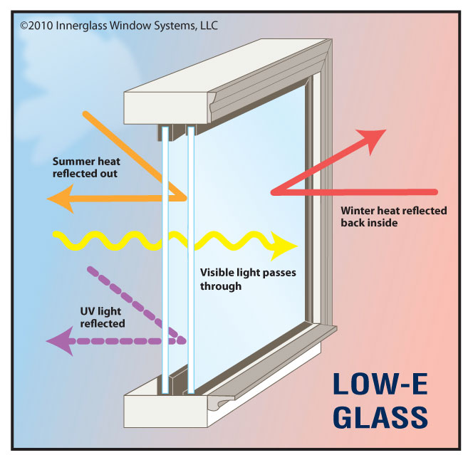 """Low-E"""" literally means low emissivity, which in turn means a surface that emits low levels of radiant heat. All surfaces reflect, absorb, and transmit heat. So, a Low-E coating reduces the amount of that heat transfer. When talking about replacement windows the term Low-E really applies to the glass being used.Because it resists ultraviolet light, low-E glass prevents sunlight exposure from damaging carpets, draperies, sofas and other furnishings. Plus, low-E glass reduces sunlight glare in a room.The coatings reduce glare and reflect the sun's heat away from the structure.While windows with low-E glass generally cost 10 to 15 percent more than windows with standard glass, they can increase energy efficiency by 30 to 50 percent."""