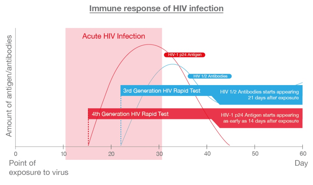 Tests to detect hiv