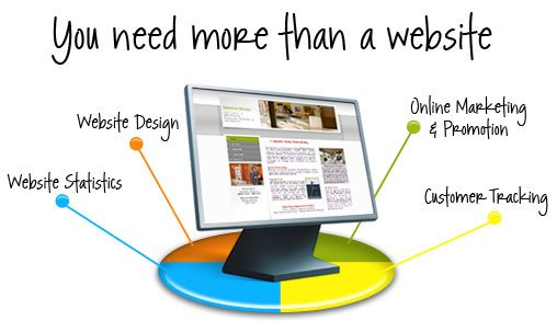 We can assure you a product which not only gives you online presence but also Analytics, SEO and much more enhanced features - by Online Marketing Consulting, Hyderabad