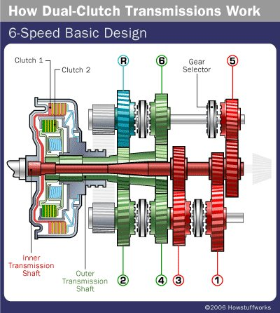 DSG Transmission System Most people know that cars come with two basic transmission types: manuals, which require that the driver change gears by depressing a clutch pedal and using a stick shift, and automatics, which do all of the shiftin - by VISHNU, Salem