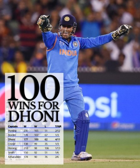 MS Dhoni the (Brand Ambassador of Exide Industries ) records 100th ODI win as Indian skipper  Mahendra Singh Dhoni on Thursday achieved the memorable milestone of recording 100 ODI wins as captain after leading India to a resounding victory - by Exide Power Centre, Hyderabad