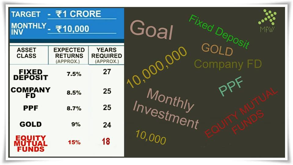 Set your goal and invest wisely - by MoneyFest Wealth, Kolkata