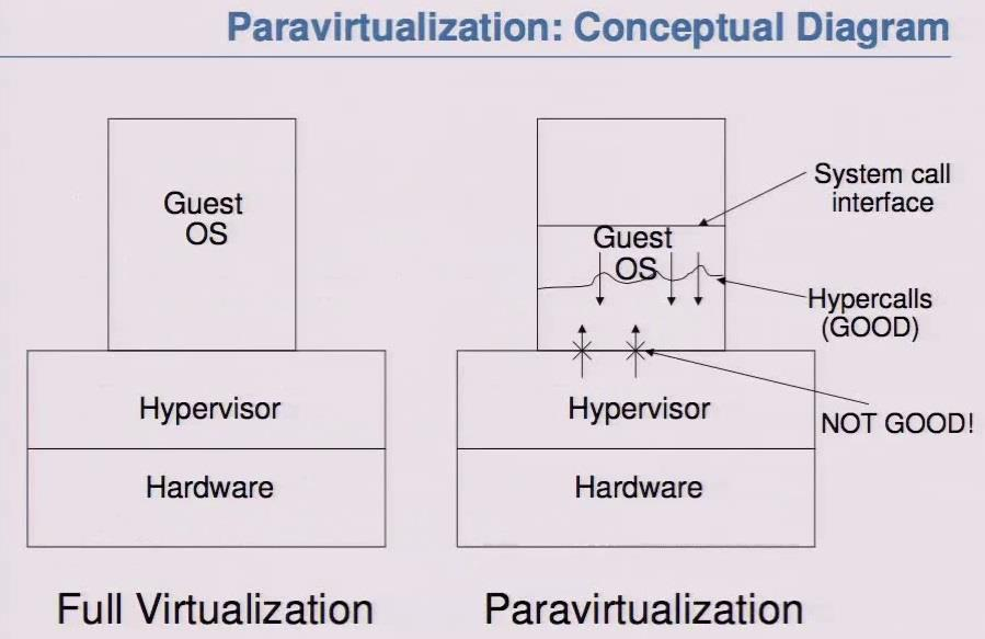 Paravirtualization is an enhancement of virtualization technology in which a guest OS is recompiled prior to installation inside a virtual machine. Paravirtualization allows for an interface to the virtual machine that can differ somewhat from that of the underlying hardware. Paravirtualization is an enhancement of virtualization technology in which a guest OS is recompiled prior to installation inside a virtual machine. Paravirtualization allows for an interface to the virtual machine that can differ somewhat from that of the underlying hardware. This capacity minimizes overhead and optimizes system performance by supporting the use of virtual machines that would be underutilized in conventional or full virtualization.  Cloud Computing Training and Certification by Prakshal IT Academy since 2000