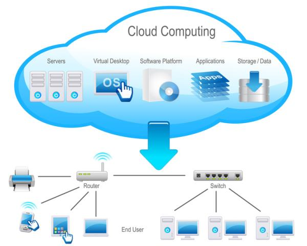 What is cloud computing    We have been utilized to gather our money for Mac the best PC, laptop or other hyper- superb device or gizmo we could locate.  This may possibly change completely inverted as people might quit buying laptops or ne - by Rulepaper, Bangalore