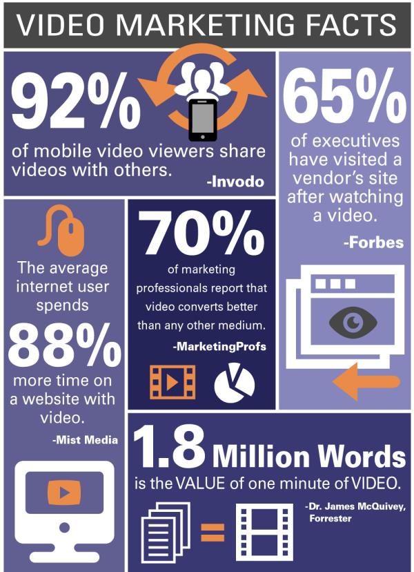Video is  a best salesman that you can hire it will never ask you monthly salary but generates lots of business. here are some of the video marketing facts. - by Talking Cloud, Ahmedabad