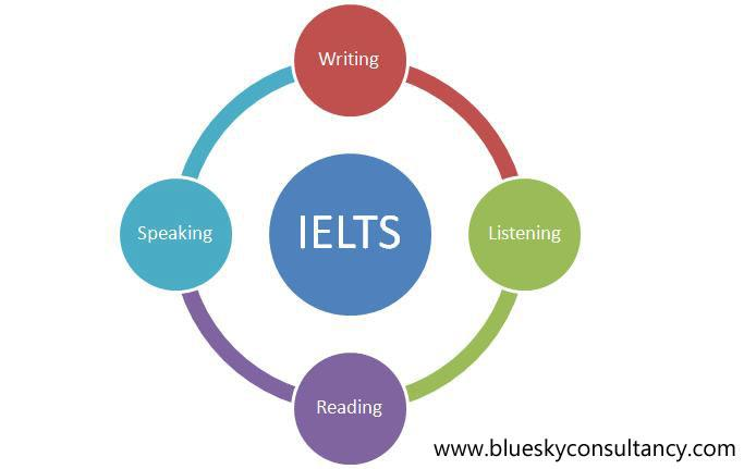 Prepare students for the IELTS exam, so they can fully develop their English Language Skills.  Preparation and lodging visa applications at the Australian High Commission in getting different types of visa namely Australian Student Visa, Au - by Student visa consultant |+91 9871203786, Delhi