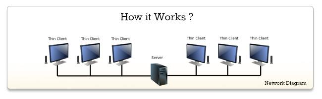 What is Thin client?   Thin Clients are Low Powered Computers works on Remote Desktop Protocol, Which relays on Host Computer to fulfil its computational requirements. All Processing is done on the se - by RDP, Mumbai