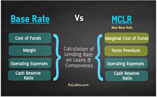 Base Rate VS Marginal Cost Lending Rate  The base rate or the standard lending rate by a bank is calculated on the basis of the following factors:      Cost for the funds (interest rate given for deposits),      Operating expenses,      Min - by CRM Services - LoanMoney.In, New Delhi