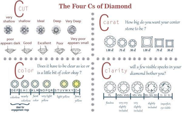 The Four C's of Diamond   www.institute.tanukriyaa.com - by TANUKRIYAA, Bangalore