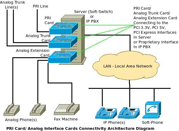 PRI Line Provider - by Rising System Solutions, Chennai