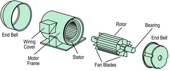 3 phase induction motor manufacture in Ahmedabad Gujarat