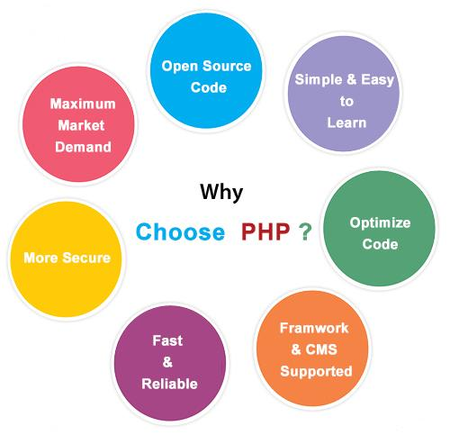 WHY PHP?...... #php is Hypertext Preprocessor. #php is widely used #open source programing scripting language. #php is embeded scripting language. More language syntax is borrow from #C, #java but unique #php with specific feature.#php is to used in web development.