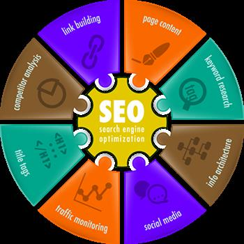 SEO Service in Chicago as we have Best SEO Expert in our SEO Company, we do Best SEO Marketing, Best Search Engine Marketing SEM & SEO in Chicago.   Chicago SEO Company - Best SEO Company In Chennai - by A &T -  Web Solutions, Chicago