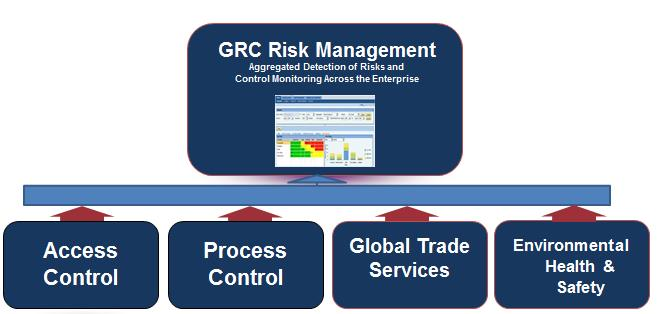 The SAP governance, risk and compliance (GRC) solution is a great way to maximise performance, both strategically and operationally, through managing regulations and policy compliance. It also mitigates any type of business risk, from Financials to Human Resources, environmental concerns to trade management. Businesses are evolving more rapidly to respond to market changes along with increasing risks. And stakeholders are demanding greater integrity and transparency. Spreadsheets, emails and inadequately managed documents are no longer acceptable for regulators, external auditors and the senior company executives ultimately responsible for any GRC failures. The key benefits of our SAP GRC services include: Access Risk Analysis  Plan segregation of duties and critical access rules library Accurately identify and analyze access risk violations Correct and mitigate conflicts for users and roles Prevent access risk through simulations Reduce time spent on analyzing existing permissions for potential risks Lower costs of compliance and audit activities Continuously monitor access risks and user assignments Emergency Access Management  Self-service emergency access request and approval workflow configuration Centrally approve and manage emergency access Detailed usage logs for comprehensive emergency access reviews using MSMP workflow Provides ability to track the approvals of Firefighter logs by Firefight Controllers Closed loop process for reviewing actions performed and managing exceptions Access Request Management Provide automated user access request processing  Embedded access risk analysis in user provisioning Firefighter log review workflow for reviewing Firefighter activity Automate workflow for efficiently approving requests Streamline and automate reviews of user access Business Role Management  Centralize business role management with flexible role building methodology Provides Business roles concept for cross platform grouping Preventative access risk simulations enforce compliance Fully integrated with ARA & ARM Collaborative role governance process