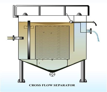 CFS (Cross flow separator)-  The cross flow plate pack consist of a number corrugated plates mounted parallel to each other at a close spacing. The raw water containing the floating material and suspended solids passes in horizontal direction between the plates. Laminar flow conditions are established while the water flows across the pack from the inlet to the outlet die. Laminar flow conditions are essential for the effective gravity separation of the water, the floating material and suspended continents. The course of passing from pack inlet to pack outlet, the floating material floats upwards into the tops of the corrugations and rises up the incline of the plate to the surface of the system where it is removed by a skimmer..  The sludge moves towards the bottom of the corrugations and slides down the incline of the plate. From there the sludge is collected in a hopper to be discharged intermittently through a blow off value.  Settled sludge cannot re-contaminate the treated water.