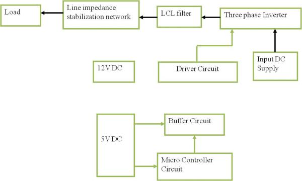 TRONICS ABSTRACTLCL FILTER DESIGN FOR THREE-PHASE TWO-LEVEL POWER FACTOR CORRECTION USING LINE IMPEDANCE STABILIZATION NETWORK ABSTRACT:                     These days, three-phase grid-connected PWM voltage source converters (VSCs) like two-level or multilevel converters are widely used in many applications. Trying to improve the power quality and attenuating the current harmonics generated by these converters leads to different approaches such as filter design and harmonic elimination/mitigation methods. To attenuate the harmonic contents at high frequencies one possible solution is relying on the inductor of three-phase boost VSC as a filter. Nevertheless, this solution leads to a bulky inductor with high power inductor losses. Besides, the large inductance value degrades the performance of the controller. Employing high order filters such as LCL, LLCL filters to fulfil the grid regulations are highly attractive solution and have been studied in many researchesEXISTING SYSTEM:                  The DC side of the rectifier consists of the DC capacitor and is connected to a load. Here, two LCL-filter configurations with different resonance frequencies are used. Choosing a higher filter capacitor yields to higher damping of the switching harmonics, but reduces the resonance frequency of the filter as it can be seen in the Bode diagram in Fig. 2.For the purpose of feedback the DC link voltage as well as the converter and line currents are measured. The line voltage is measured for synchronizing the control with the grid frequency. Here the space vector notation is used. The three-phase values are transformed into stationary reference frame and further, using the line voltage vector, into rotating dq coordinates in order to perform the voltage-oriented-control. From control point of view it is advantageous to control DC values since PI controllers can achieve reference tracking without steady state errors. As disadvantage the coordinate transformation leads to current