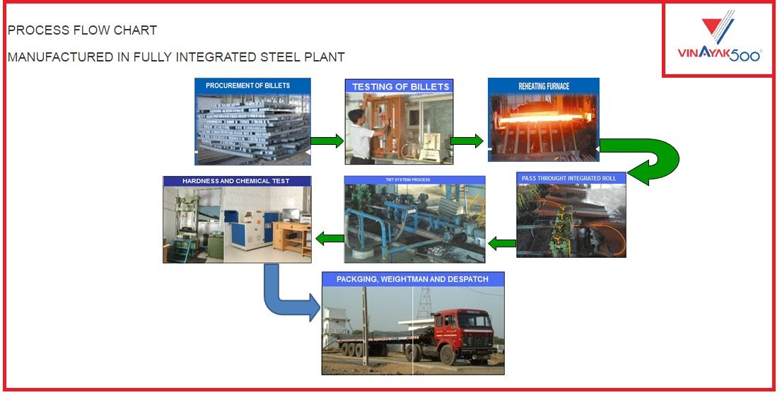tmt bars in ahmedabad  tmt supplier in ahmedabad & all over gujarat   we have a own furnace for making steel billets   PRODUCT RANGE CHART AND PACKAGING DETAILS   VINAYAK500 REINFORCEMENT TMT BARS PRODUCTS   VINAYAK500 TMT BARS   Sizes- 8 mm to 32 mm  As per American, British & Indian Standards.  Grade Available –  (1) IS:1786- Grade Fe 415, Fe 500 & Fe 500 D  (2) ASTM A 615 Grade 40 & Grade 60 (Details/ Specification available on request)  (3) BS 4449 Grade 460B & 500B (Details/ Specification available on request)  Standard Length – 12 m.  Fe 415 D and Fe 500 D Grades available on request.