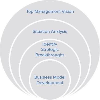 Strategy Mapping Services   We are providing strategy mapping services in India