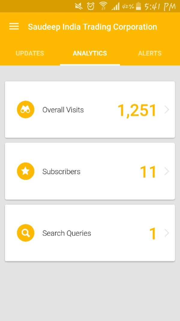 Its only been 10 days that our website was launched and have a look at the number of visitors from all round the world