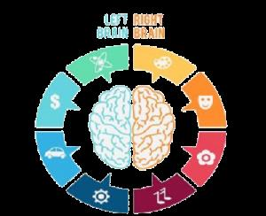 the Mind Training Institute is to provide the best training facility and the environment, which will be of world class. in bopal ahmedabad at genius-brain.  This facility is created for any trainer and training program of Mind Power, Memory - by Genius Brain Development, Ahmedabad