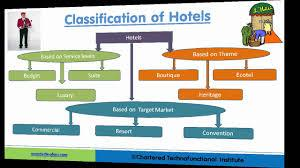 Institute of Hotel management in Delhi  LBIIHM The hospitality industry is a broad category of fields within service industry that includes lodging, event planning, theme parks, transportation, cruise line, and additional fields within the  - by LBIIHM - Empowering Your Tomorrow, New Delhi