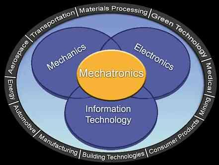 Mechatronics is a multidisciplinary field of science that includes a combination of mechanical engineering,  electronics,  computer engineering,  telecommunications engineering,  systems engineering and control engineering.[1][2] As technol - by Paramount Bearingco, CHENNAI