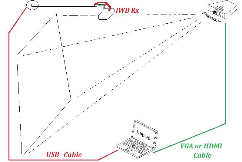 Interactive Whiteboard in a portable form works as shown in figure. The projector is connected to the computer or Laptop. Interactive Whiteboard camera is connected with the same computer/laptop via long USB cable. The driver software in the DVD is installed in the CPU. The camera is operated in the Infrared light frequency range so that it captures the IR signal from the Stylus pen.  Then the signal is calibrated to be left click of the mouse. The projection display can be any plain wall or board. Only the surface should be smooth enough to slide the E-Pen over it. The projector can be any existing projector (minimum SVGA resolution [800 X 600] is recommended for better performance, higher resolution, the better),   Please visit our website for more info about portable Smart Interactive Whiteboard device.  http://willswell.com/interactivewhiteboard/