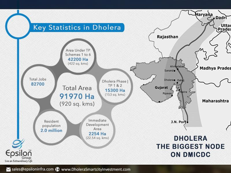Key Statistics in Dholera  Total Area 91970 Ha (920 Sq.kms) Area Under TP Schemes 1 to 6 42200 Ha (422 Sq.kms) Dholera phase 1 TP 1 & 2 15300 Ha (153 Sq.kms) Immediate Development Area 2254 Ha (22.54 Sq.kms) Resident Population 2.0 Million  - by Dholera Smart City Residential Plots, Ahmedabad