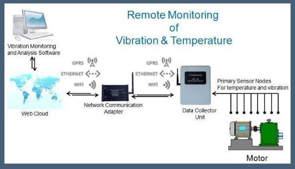 Remote Monitoring of Vibration Analysis of machines is more convenient and efficient  when done properly. It involves less time and people engagement as everything is on cloud. Once configured properly and started, needs no human interventi - by Vibration Analysis Call +91-1139585438, Delhi