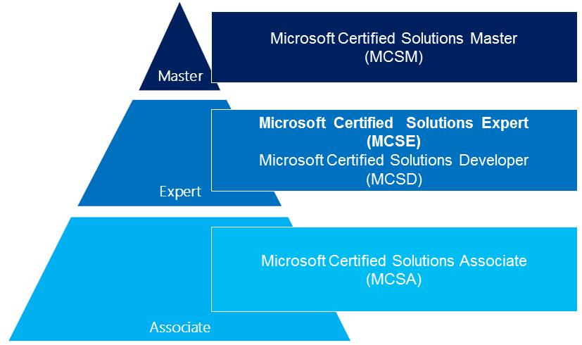 Prakshal IT Academy, a Best IT Training Institute in India provides best Training on MCSA & MCSE.  Starting from the beginning: Become an MCSA  Pass the following 3 tests to gain the equivalent of passing the 70-417 tests  1.70-410: Installing and Configuring Windows Server 2012 2.70-411: Administrating Windows Server 2012 3.70-412: Configuring Advanced Windows Server 2012 services  Determine which of 3 MCSE specialist areas to focus on:  MCSE in Server Infrastructure  1.70-413: Designing and Implementing a Server infrastructure 2.70-414: Implementing an Advanced Server Infrastructure   MCSE in Desktop Infrastructure  1.70-415: Implementing a Desktop Infrastructure 2.70-416: Implementing Desktop Application Environments  If you want to join MCSA & MCSE training please click on www.prakshal.com