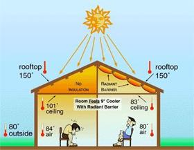 Ways To Heat A House how to keep room cool in summer without ac and cooler