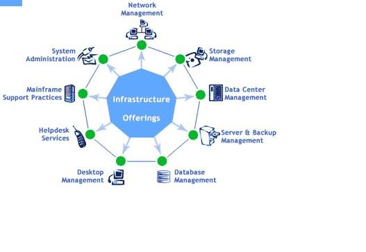 upgrading a network infrastructure philips insurance company Data center or network room physical infrastructure can be more accurately and directly related to the it infrastructure 1 snevely, r, enterprise data center design and methodology, palo alto: prentice hall ptr, 2002, p.
